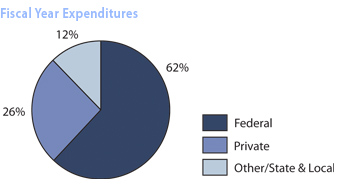 Fiscal Year Expenditures 2008