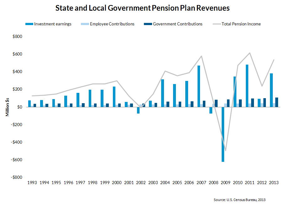 Figure 1: State and Local Government Pension Plan Revenues