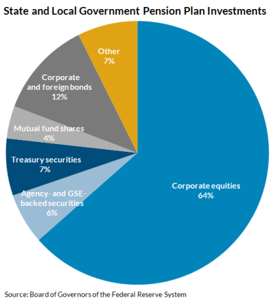 Figure 2: State and Local Government Pension Plan Investments
