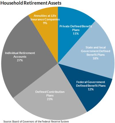 Figure 3: Household Retirement Assets