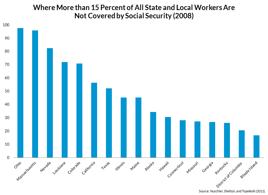 Social Security coverage by state