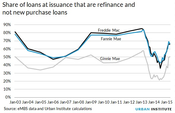 FHA premium cut pushes refinance activity to highest level