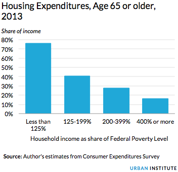 Housing Expenditures, Age 65 or older, 2013