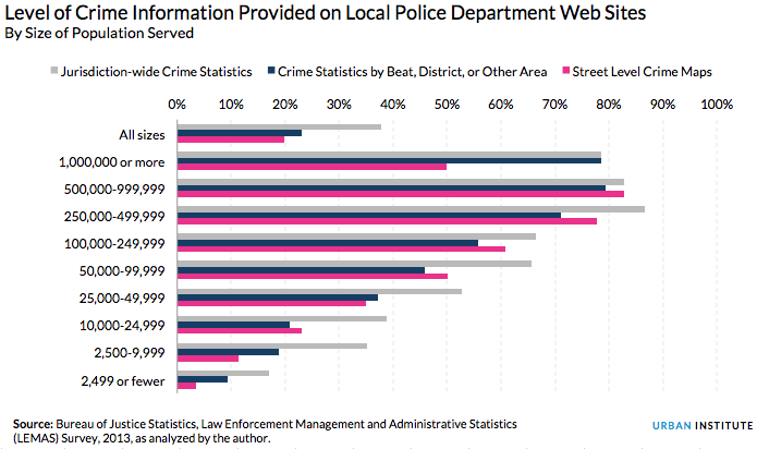 Level of Crime Information Provided on Local Police Department Websites