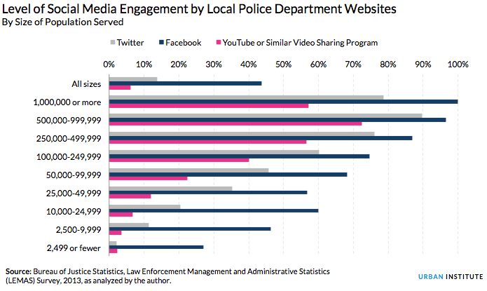 Level of Social Media Engagement by Local Police Department Websites