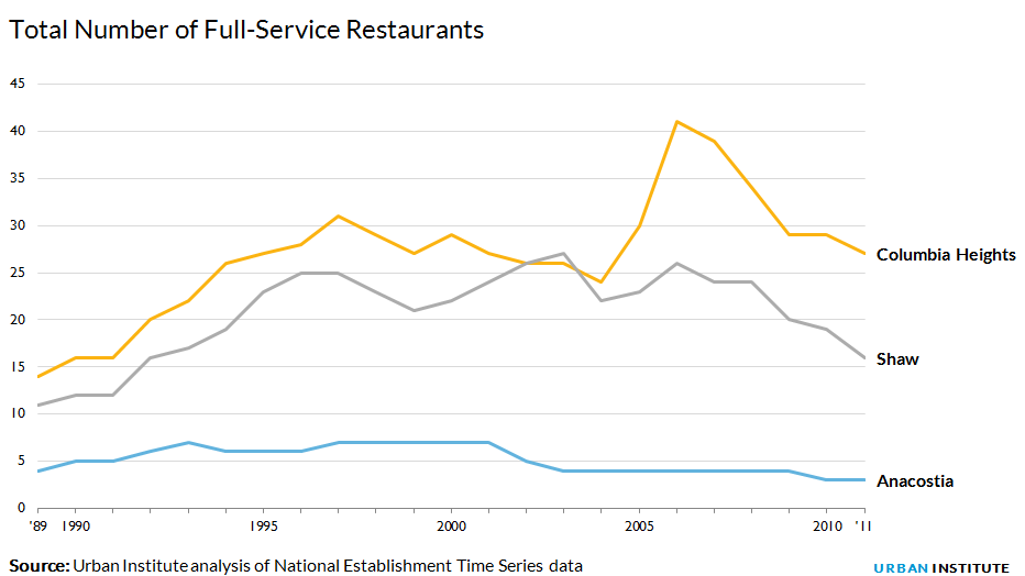 Total number of full-service restaurants