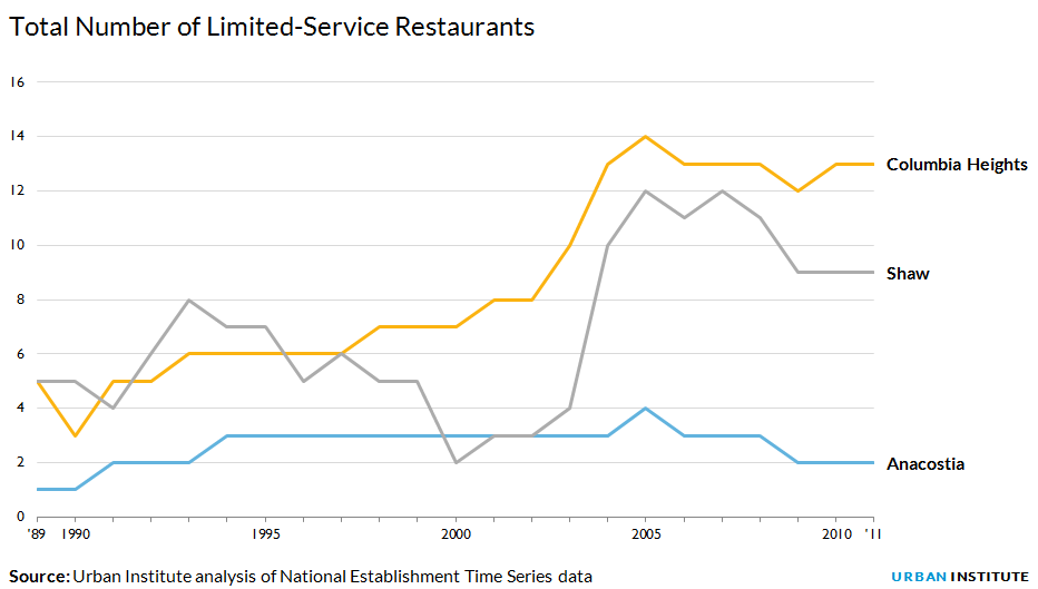 Total number of limited-service restaurants
