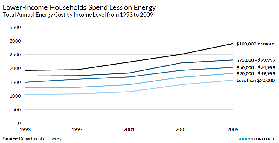 Energy spending by income