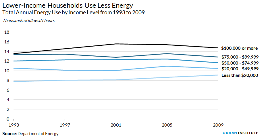 Energy use by income