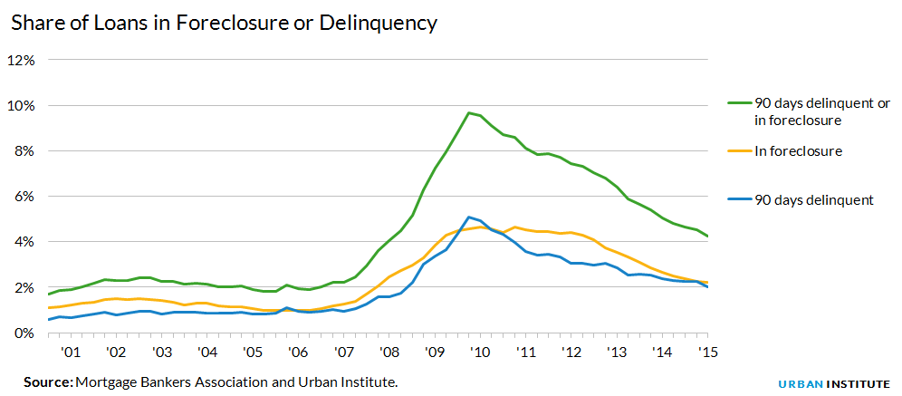 Share of delinquency and foreclosure