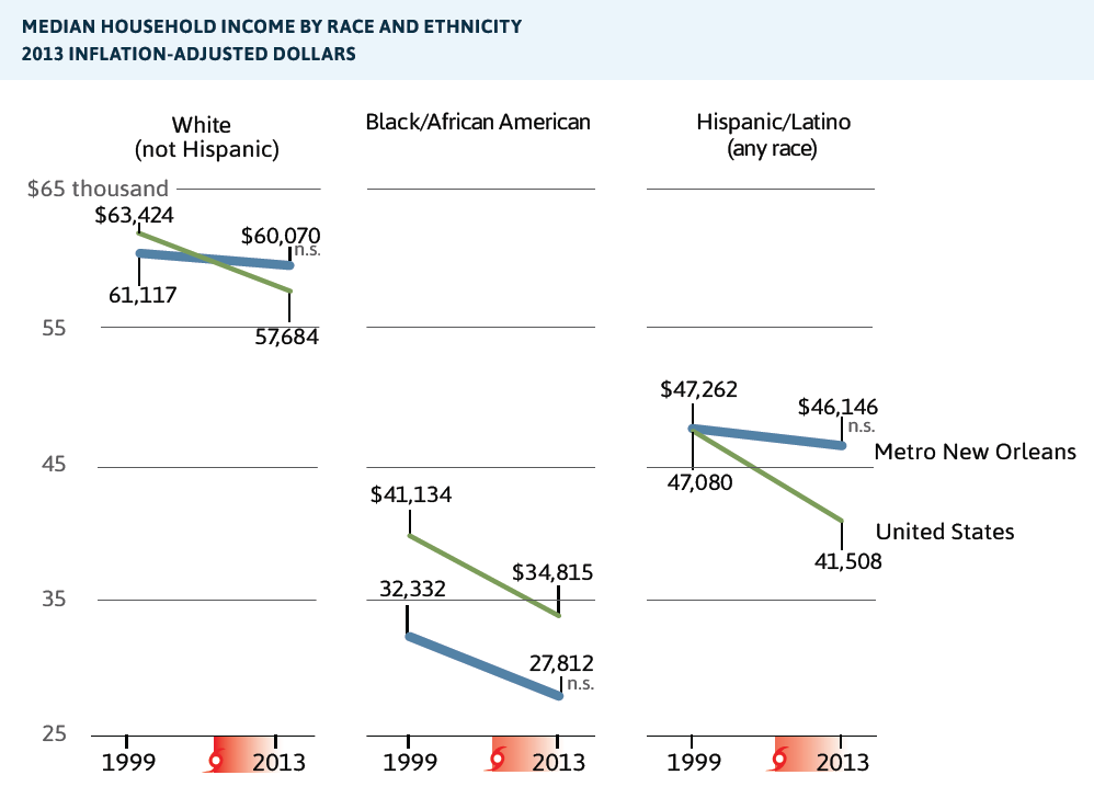 Median household income by race