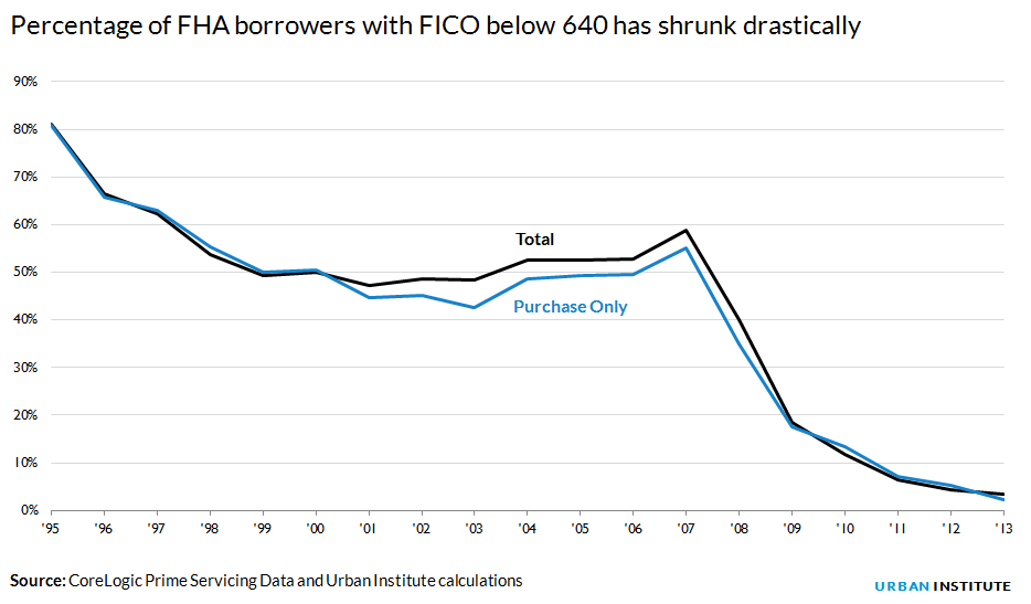 Percentage of FHA borrowers with FICO below 640
