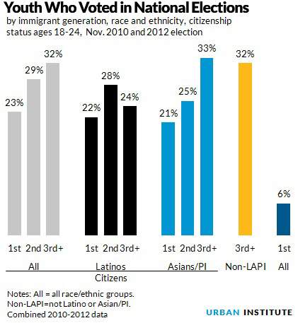 Immigrant youth who voted
