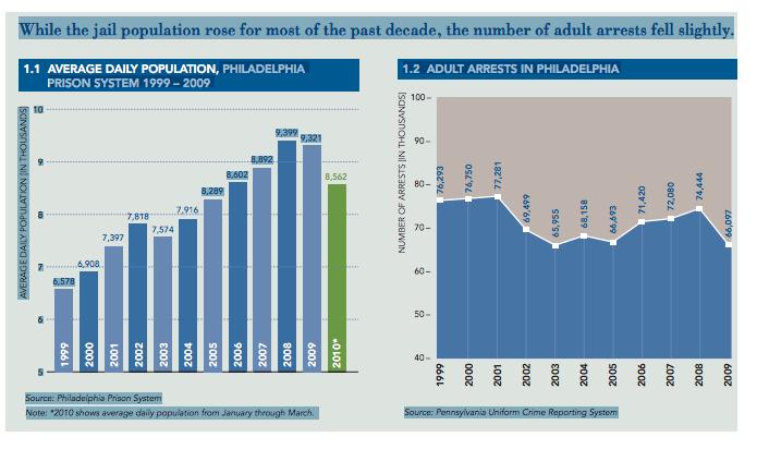 Pew chart on Philadelphia jails