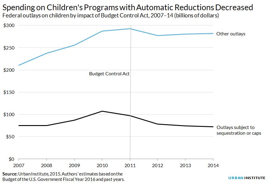Federal spending on children