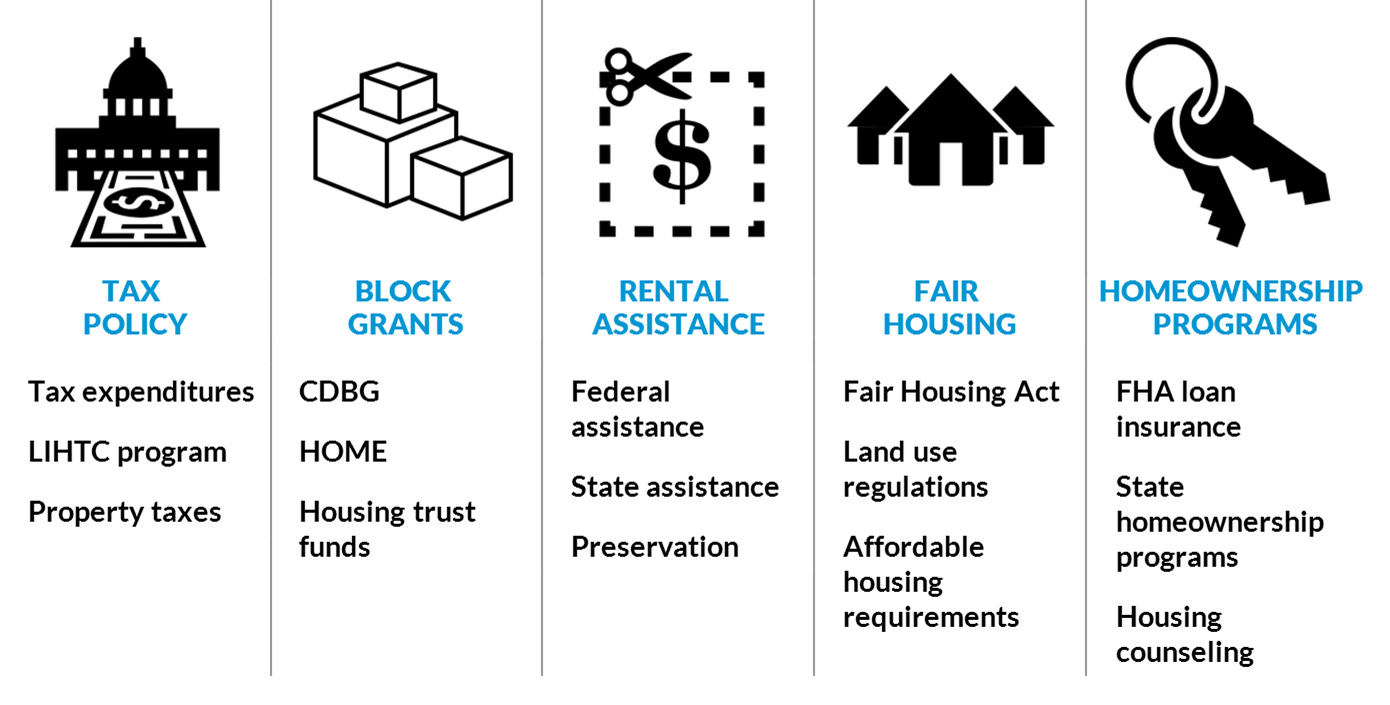 Housing policy toolbox