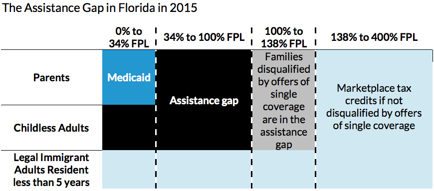 Assistance gap in Florida