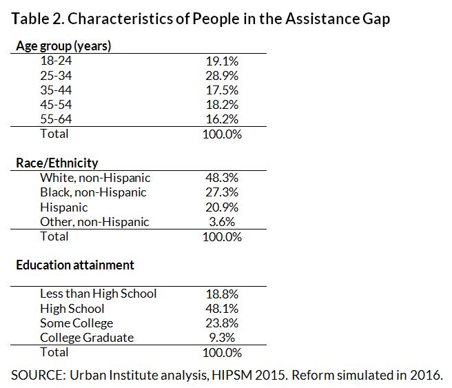 Assistance gap