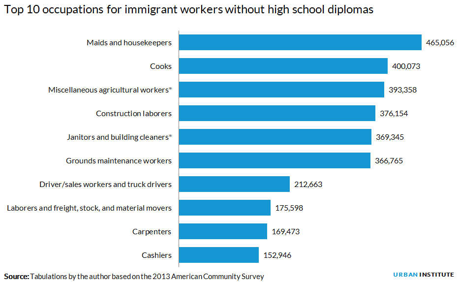 Top 10 occupations for immigrant workers without high school diplomas