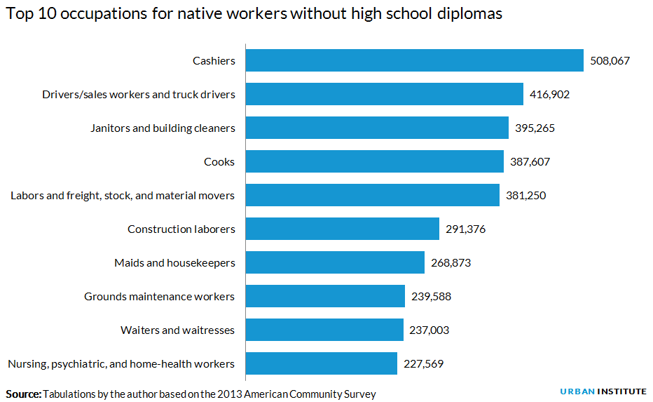 Top 10 occupations for native workers without high school diplomas