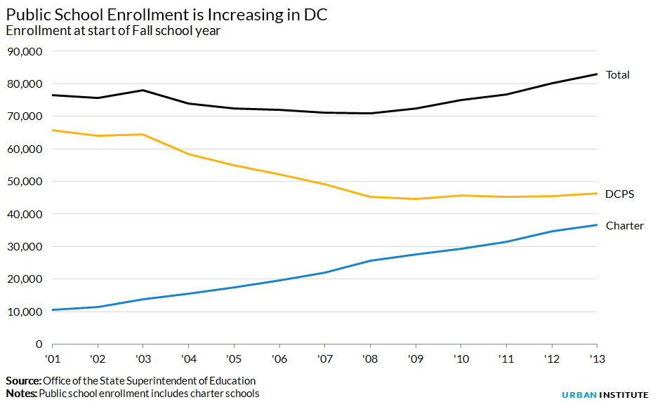 DC school enrollment