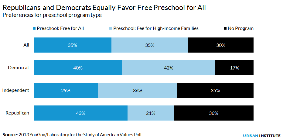 Preschool program preferences