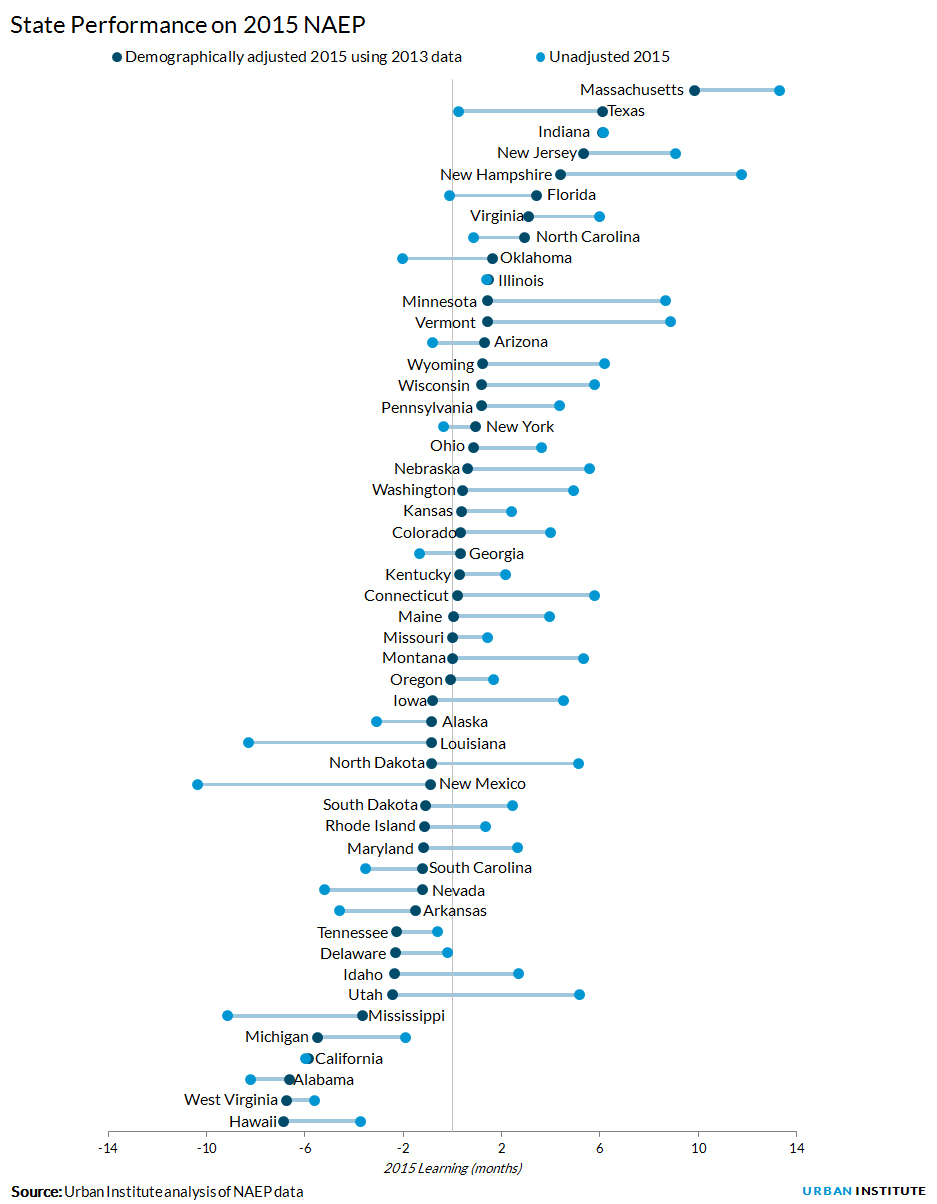 State Performance on 2015 NAEP