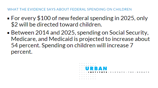 facts about federal spending on kids