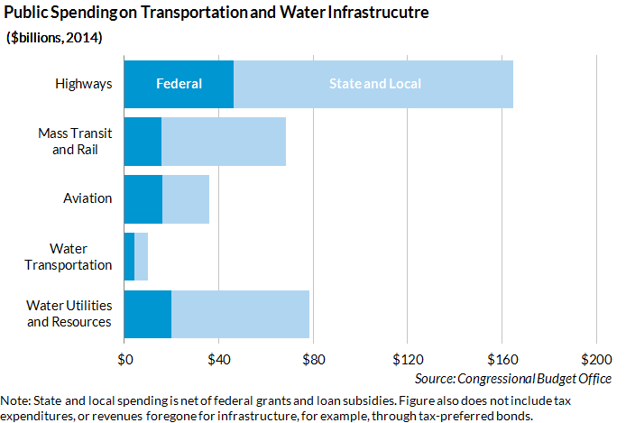 public spending infrastructure