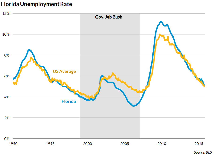 Bush unemployment record