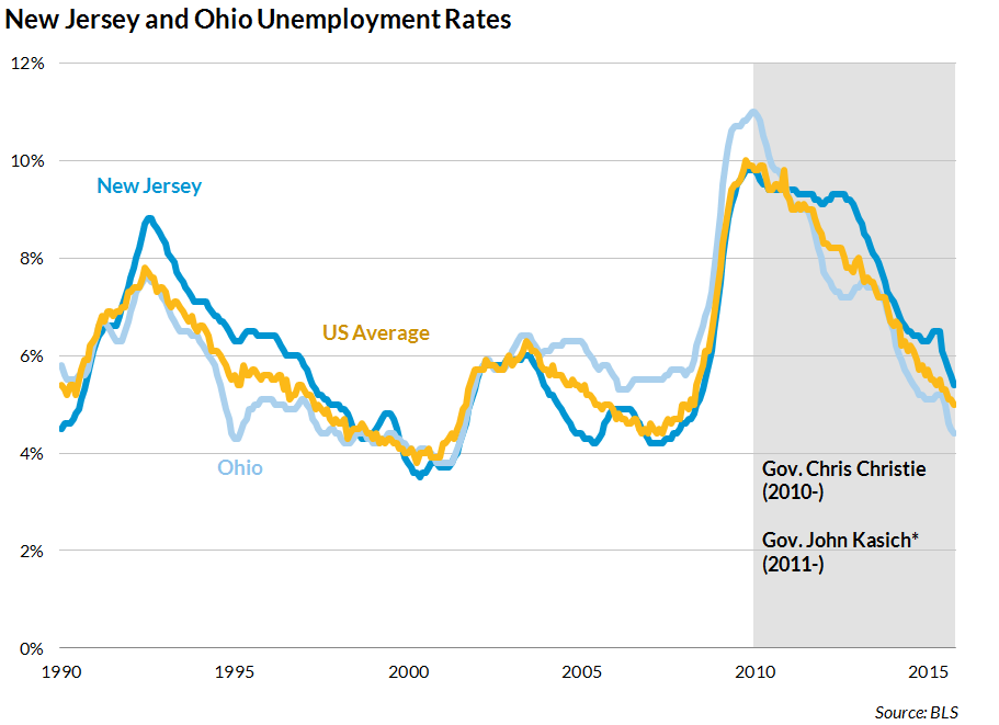 Christie Kasich unemployment record