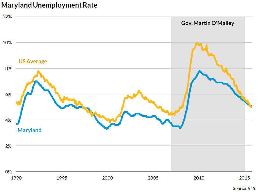 O'Malley unemployment record