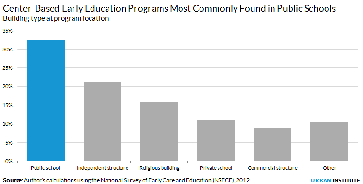 Center-Based Early Education Programs are Most Commonly Found in Public Schools