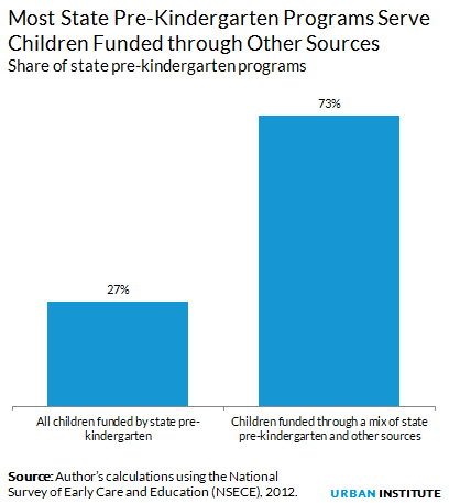 Most State Prekindergarten Programs Serve Children Funded through Other Sources