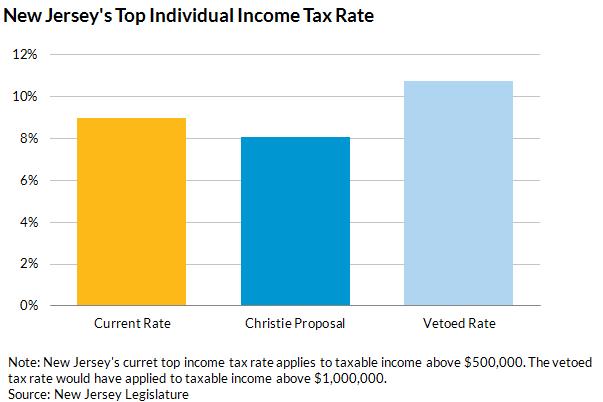 Christie taxes