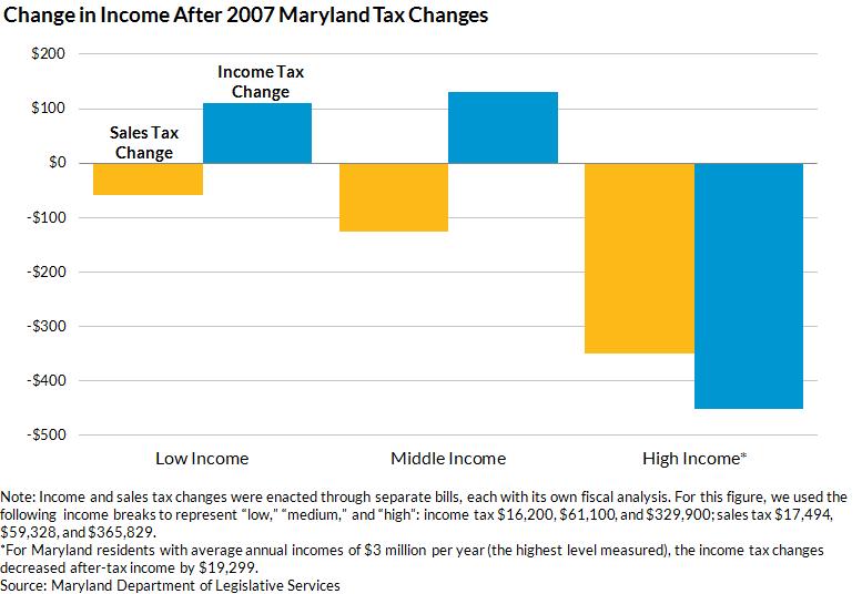O'Malley taxes