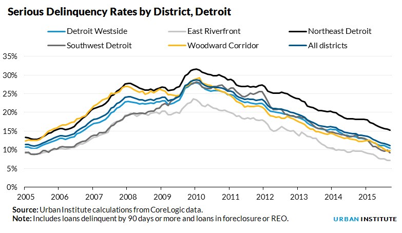 Serious Delinquency Rates by District, Detroit