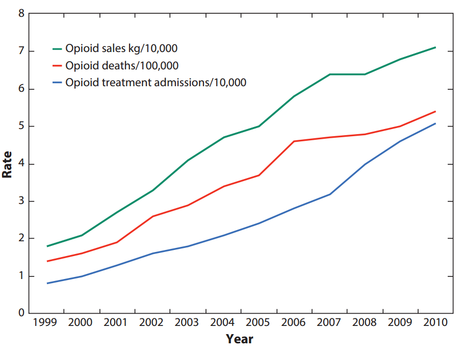 Rates of OPR sales, OPR-related unintentional overdose deaths, and OPR addiction treatment admissions, 1999–2010