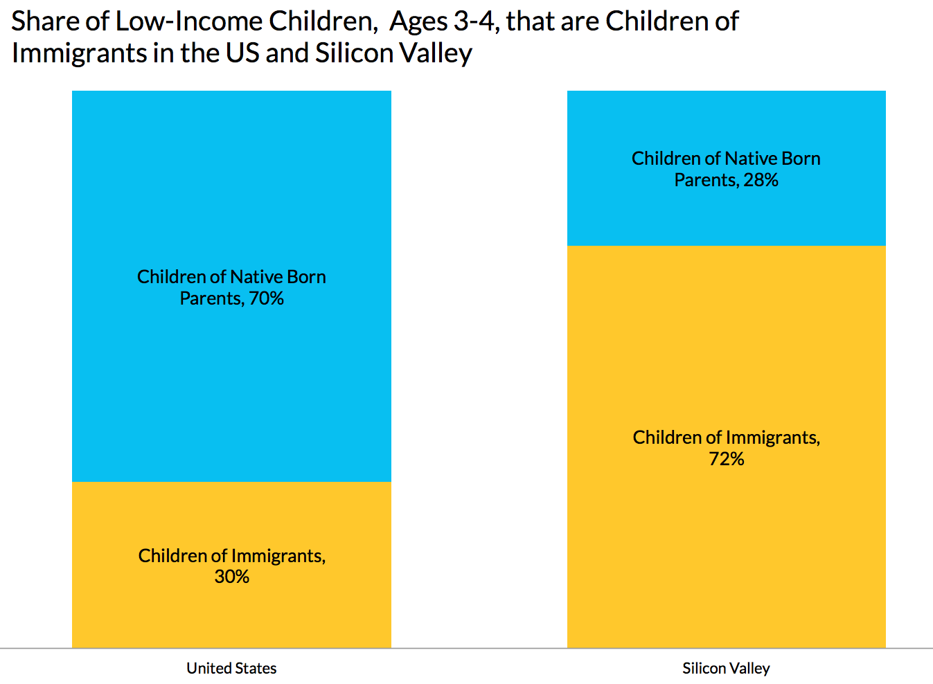 Share of Low-Income Children, Ages 3-4, that are Children of Immigrants in the U.S. and Silicon Valley