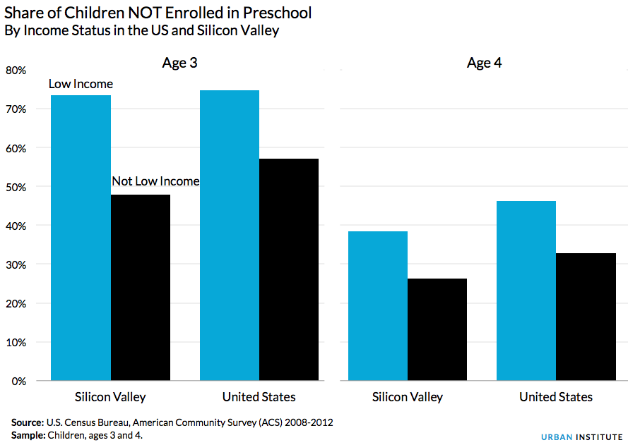 Share of Children NOT Enrolled in Preschool by Income Status in the US and Silicon Valley