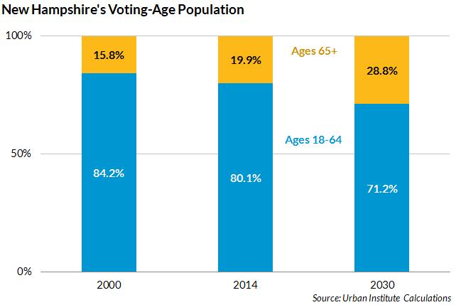 NH demographics