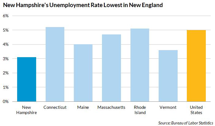 updated NH unemployment data