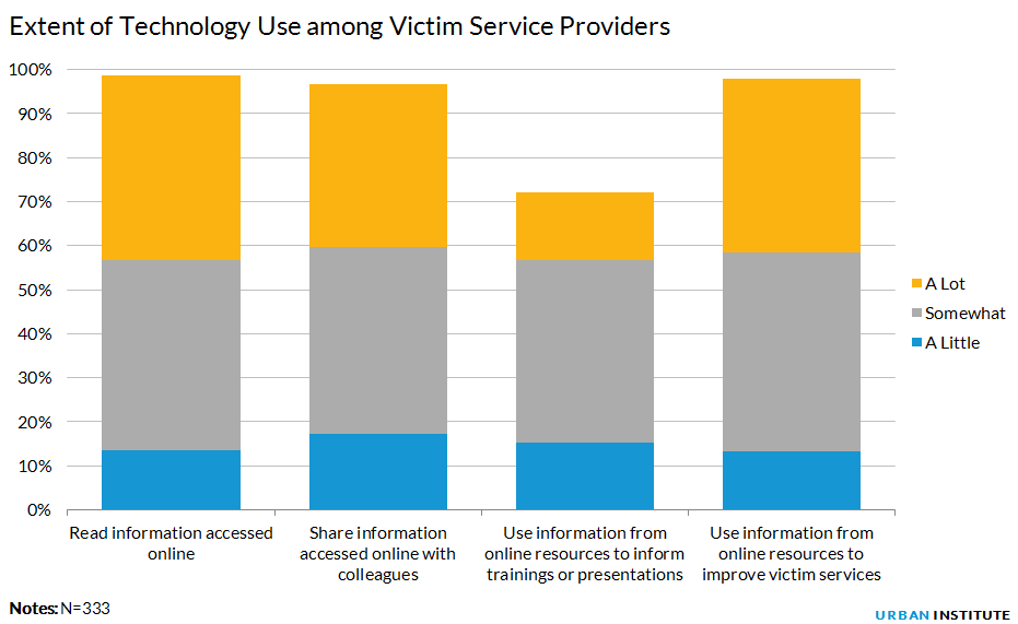 Extent of Technology Use among Victim Service Providers