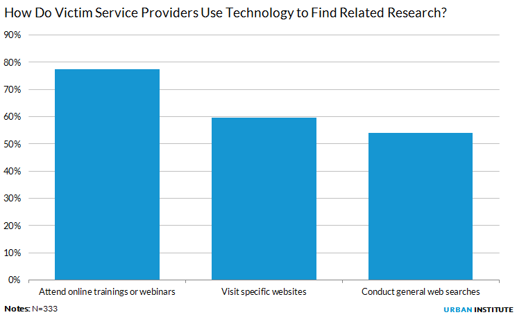 How Do Victim Service Providers Use Technology to Find Related Research?