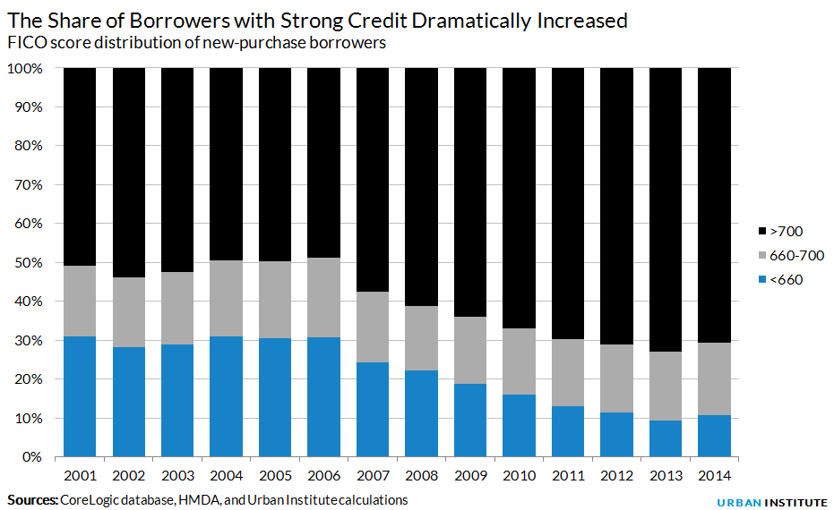 The Share of Borrowers with Strong Credit Dramatically Increased