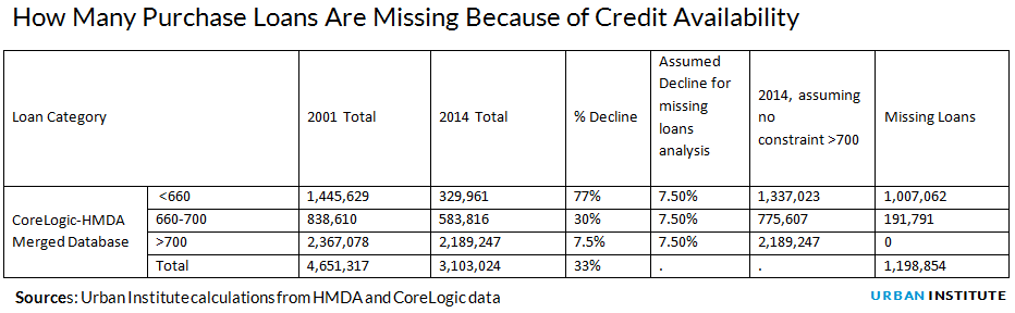 How Many Purchase Loans Are Missing Because of Credit Availability