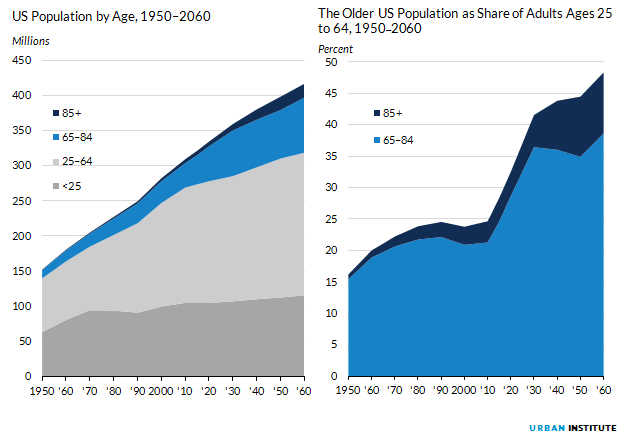 Figure 1. US Population by Age, 1950 to 2060 and The Older US Population as Share of Adults Ages 2 to 64, 1950 to 2060