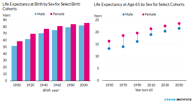 Figure 2. Life Expectancy at Birth by Sex for Select Birth Cohorts and Life Expectancy at Age 65 by Sex for Select Cohorts