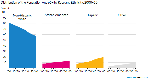 Figure 4. Distribution of the Population Age 65+ by Race and Ethnicity, 2000 to 2060