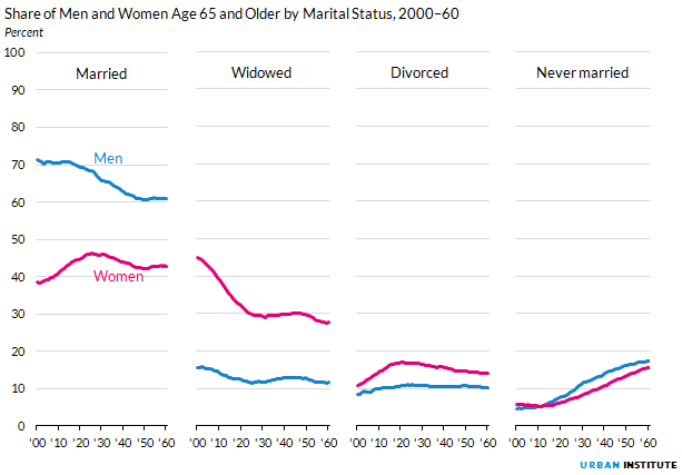 Figure 5. Share of Men and Women Age 65 and Older by Marital Status, 2000 to 2060